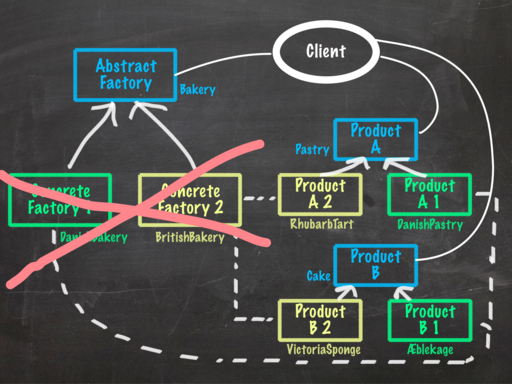 Updated Abstract Factory pattern UML diagram