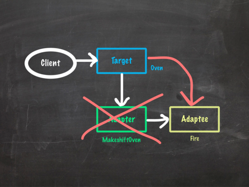 Updated Adapter pattern UML diagram