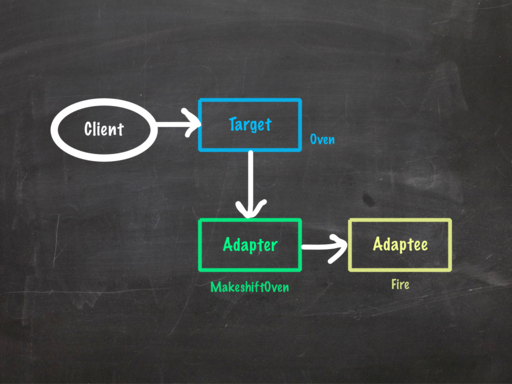 Adapter pattern UML diagram